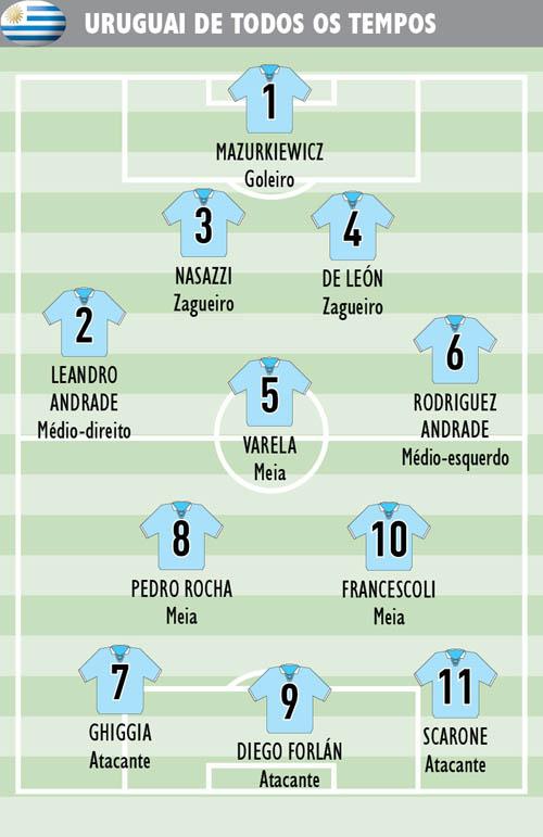 TT-Uruguai